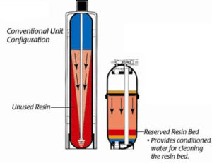 Conventional Water Softeners